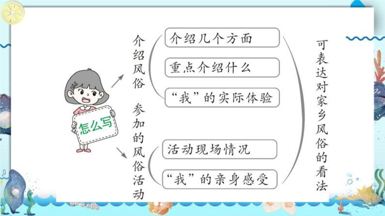 习作:家乡的风俗PPT课件 - 部编语文六下06
