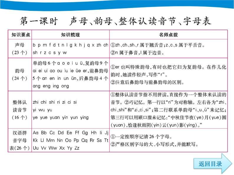 部编版六下语文小升初期末专项复习一拼音PPT04