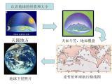 人教版七年级地理上册-第一章第一节-地球和地球仪(共26张PPT)