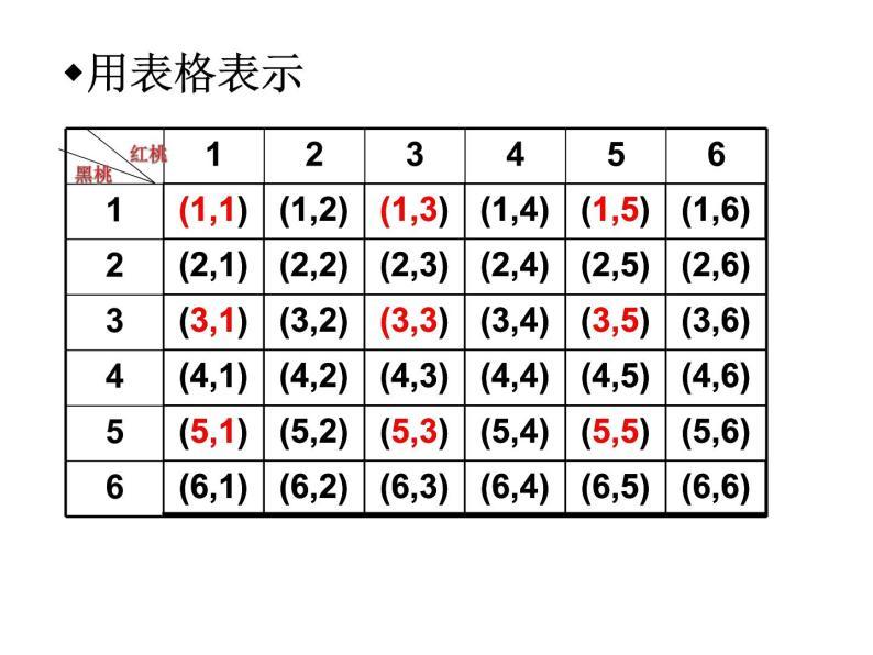 人教版九年级上册数学课件:25.2用列举法求概率(共21张PPT)010