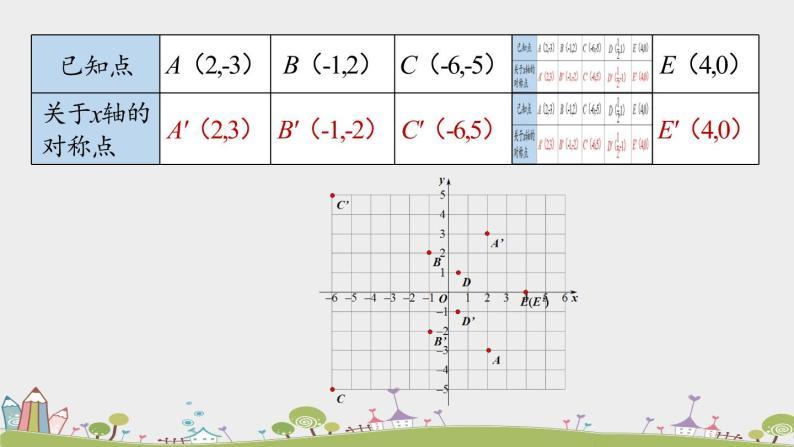 人教版數學八年級上冊 13.2《畫軸對稱圖形》第2課時 PPT課件07