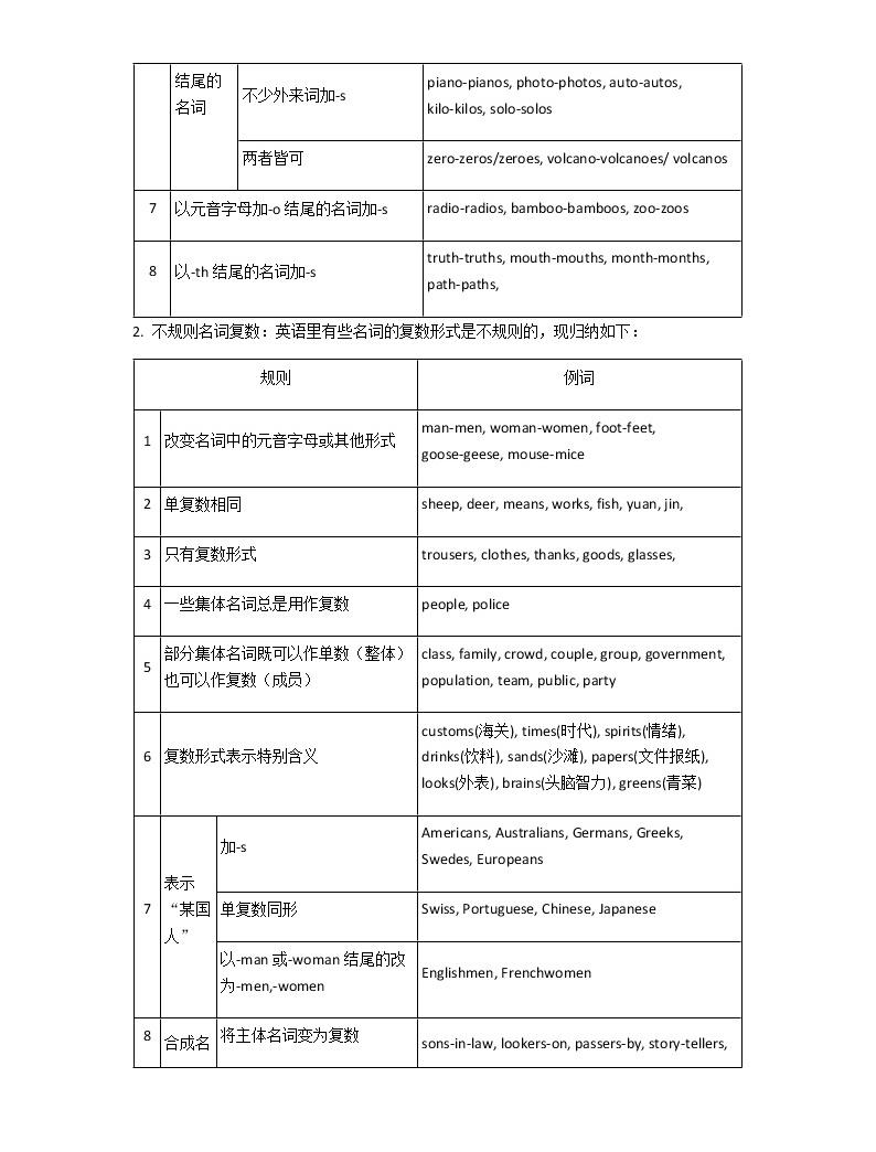 2021年中考英語語法知識點及真題訓練:名詞及名詞短語02
