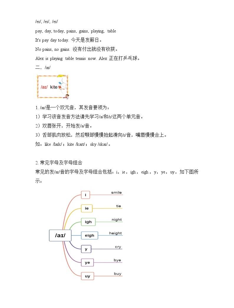 _國際音標 雙元音 發音要領 字母組合 練習02