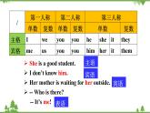 2021年人教版中考英語總復習語法---代詞 課件