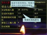 牛津上海版科學六年級下冊 吸煙有害健康 PPT課件