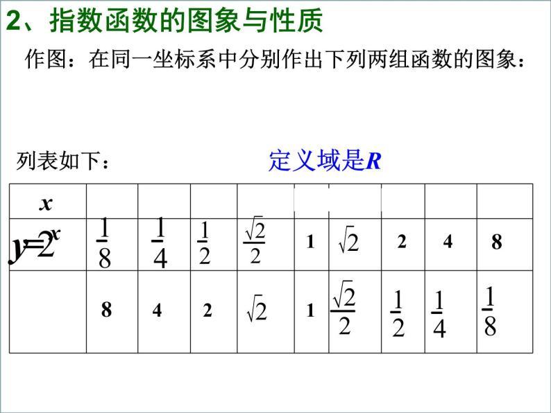 高一数学人教A版必修1课件:2.1.2 指数函数及其性质(1)09
