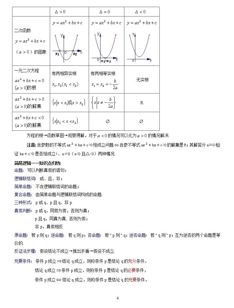 【高考复习第一轮】高中数学知识点总结04