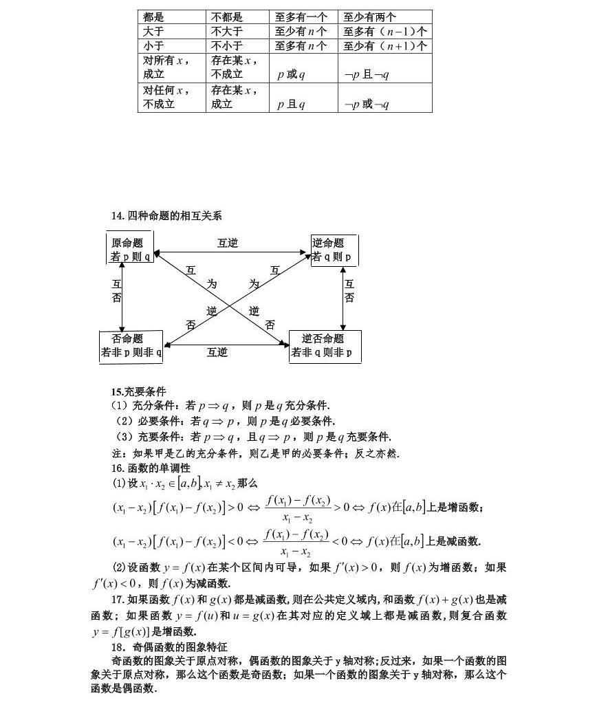 江苏高考数学备考笔记03