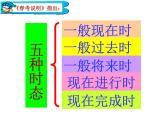 春季高考英語語法專項復習——動詞時態(共15張PPT)課件PPT