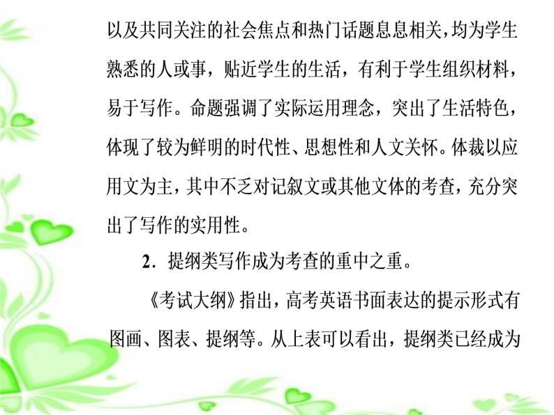 2020人教版高考英语二轮复习课件:第一部分专题六第一节 提纲类作文04