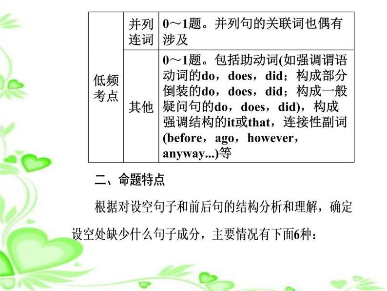 2020人教版高考英语二轮复习课件:第一部分专题四第二节 无提示词类010