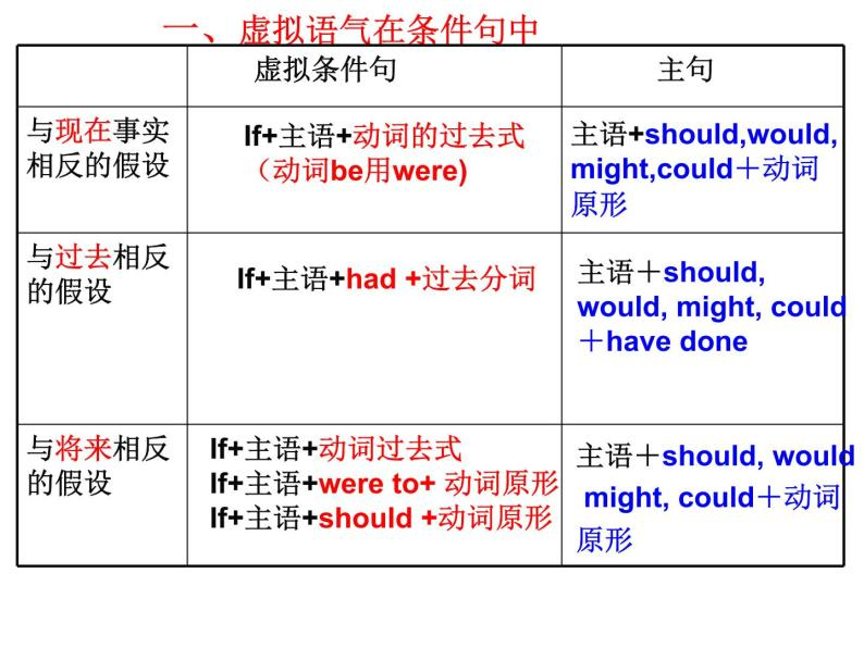 高中英语语法虚拟语气讲解03