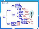 人教版高一化學  必修一 2.1簡單分類法及其應用