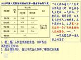 4.1《新中國初期的政治建設》課件