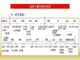 專題01 古代中國的政治制度-2021屆高考歷史一輪復習課件(人教版)(共111張PPT)