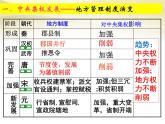 高中歷史人教版必修一 第3課 從漢至元政治制度的演變課件 PPT(共25 張PPT)