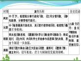 2021届高考历史二轮复习第一模块中国古代史中国古代史专题总结 课件